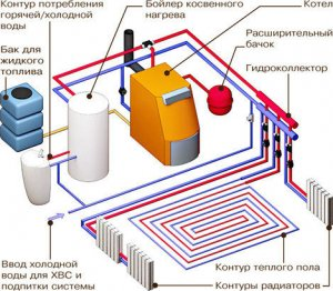 Где в СПб заказать проект отопления